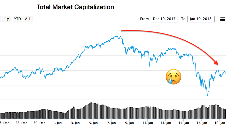 government crypto crash